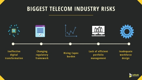 Telecom Industry Risk Assessment Experts Identify Five Significant Risks (Graphic: Business Wire)