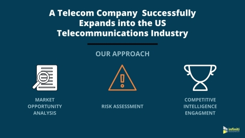 A Telecom Company Expands into the US Telecommunications Industry (Graphic: Business Wire)
