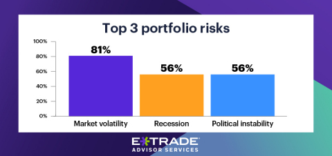 Concerns overs political instability gain traction among advisors—up 75% since March—while the majority turn more negative (Photo: Business Wire)