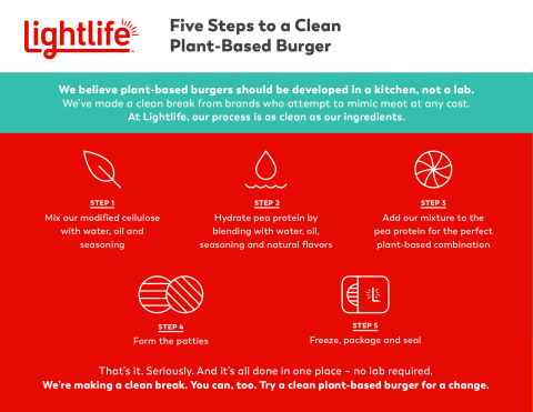 The process used to make Lightlife's Plant-Based Burger is as clean as its product, with everything done all in one place, no lab required (Graphic: Business Wire)