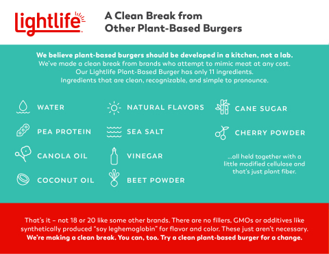 """Lightlife's new """"Clean Break"""" campaign is championing clean ingredients, simple processes and carbon neutrality while exposing competitors that are attempting to mimic meat at any cost. (Graphic: Business Wire)"""
