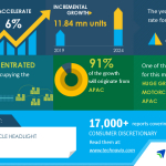 Motorcycle Headlight Market Analysis with Highlights on the Impact of COVID-19, (2020-2024) | Huge Growth of Motorcycle Market in APAC to Boost Market Growth | Technavio