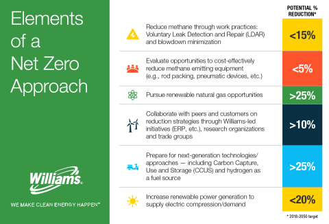 Williams outlines action plan to net zero by 2050. (Graphic: Business Wire)