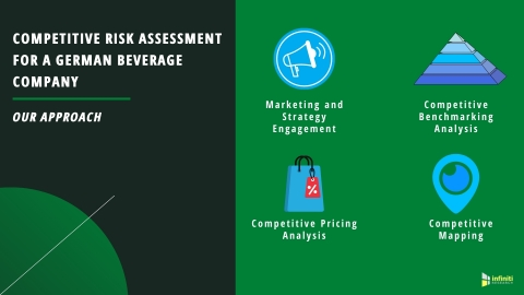 Competitive Assessment Solutions for a German Beverage Company (Graphic: Business Wire)