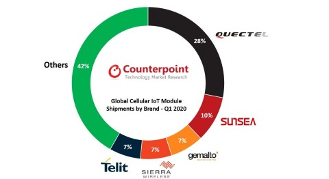 Global Cellular IoT Module Shipments by Chipset Vendor – Q1 2020 (Photo: Business Wire)
