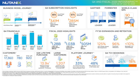 Nutanix Q4 and FY2020 Earnings Infographic (Graphic: Nutanix)