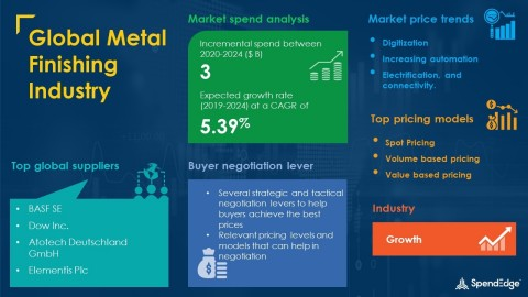 SpendEdge has announced the release of its Global Metal Finishing Market Procurement Intelligence Report (Graphic: Business Wire)