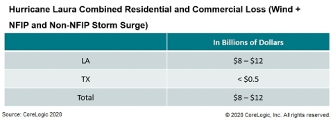 Estimates for Commercial and Residential Insured Property Losses by State (Graphic: Business Wire)