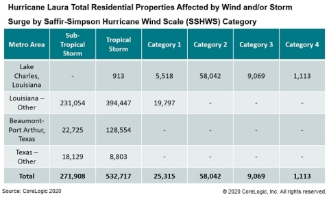 Hurricane Laura Total Residential Properties Affected by Wind and/or Storm Surge by Saffir-Simpson Hurricane Wind Scale Category (Graphic: Business Wire)