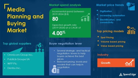 SpendEdge has announced the release of its Global Media Planning and Buying Market Procurement Intelligence Report (Graphic: Business Wire)