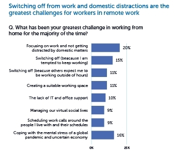 Greatest personal challenges in working from home - Adaptavist study (Graphic: Business Wire)