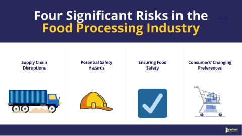 Four Significant Risks in the Food Processing Industry (Graphic: Business Wire)