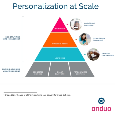 Onduo's virtual care model integrates the use of CGMs for people with the highest risk to help them achieve meaningful clinical outcomes (Graphic: Business Wire)