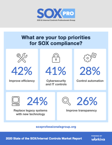 SOX Pros Opt for Connected, Cloud Solutions to Create Agile, Resilient Programs (Graphic: Business Wire)