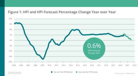 CoreLogic National Home Price Change and Forecast; July 2020 (Graphic: Business Wire)