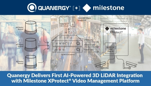 Quanergy Delivers First AI-Powered 3D LiDAR Integration with Milestone XProtect® Video Management Platform (Graphic: Business Wire)