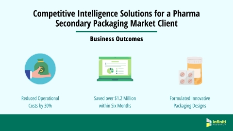 Competitive Intelligence Solutions for a Pharma Secondary Packaging Market Client (Graphic: Business Wire)