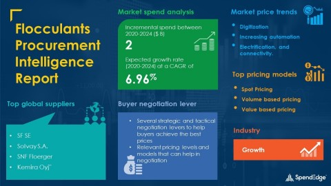 SpendEdge has announced the release of its Global Flocculants Market Procurement Intelligence Report (Graphic: Business Wire)