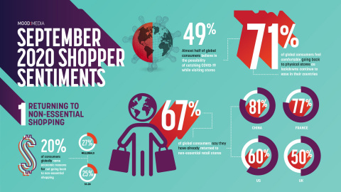 Mood Media's new survey finds that the return to non-essential in-store shopping varies across demographics. (Graphic: Business Wire)