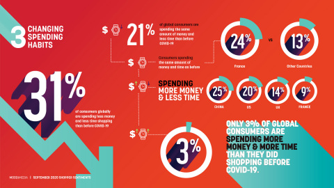Mood Media's new survey finds that of those comfortable returning to physical stores, the majority of respondents globally (31%) are spending less money and less time shopping than before the pandemic, with 28% of US respondents reporting this combination as well. (Graphic: Business Wire)