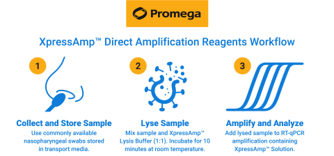 COVID-19 testing labs can use Promega XpressAmp™ Direct Amplification Reagents for RNA extraction-free sample preparation that is simple and automation-friendly. (Graphic: Business Wire)