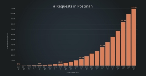 Postman has powered more than 1 billion API requests. (Graphic: Business Wire)