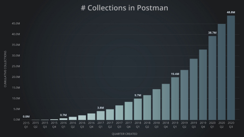 More than 48 million API collections run on Postman. (Graphic: Business Wire)