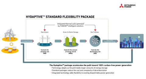 Mitsubishi Power's standard packages cut through the complexity power generators and grid operators encounter when integrating renewable power, gas turbines, green hydrogen and other energy storage technologies. Shown: Schematic of the Hydaptive™ package. (Graphic: Business Wire)