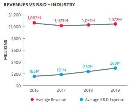 BDO Biotech Briefing - Life Sciences R&D vs. Revenue (Graphic: Business Wire)