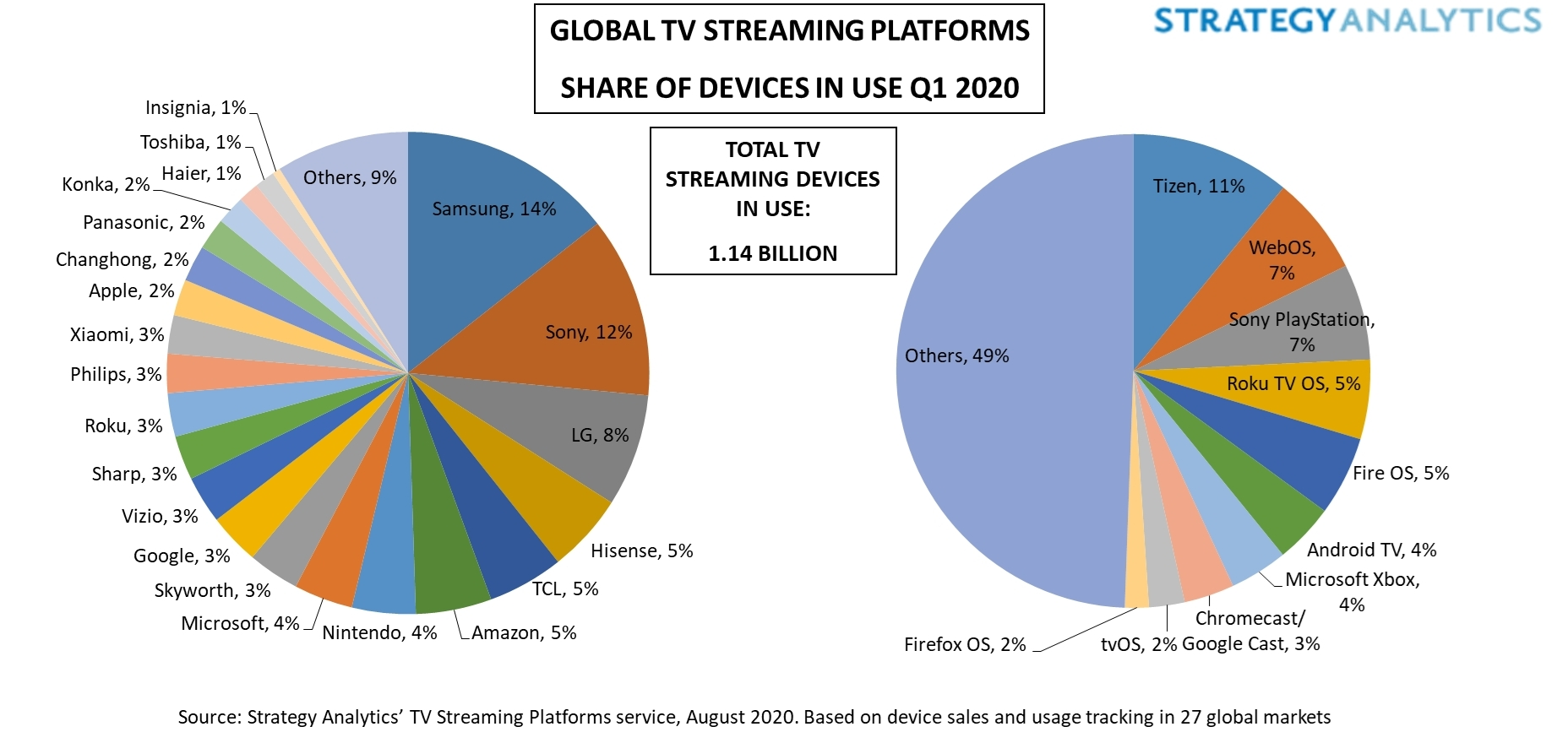https://mms.businesswire.com/media/20200902005816/en/817983/5/Figure_1._Global_TV_Streaming_Platforms_Share_of_Devices_in_Use_Q1_2020.jpg?download=1