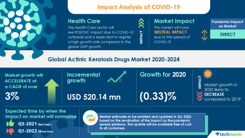 Technavio has announced its latest market research report titled Global Actinic Keratosis Drugs Market 2020-2024 (Graphic: Business Wire)