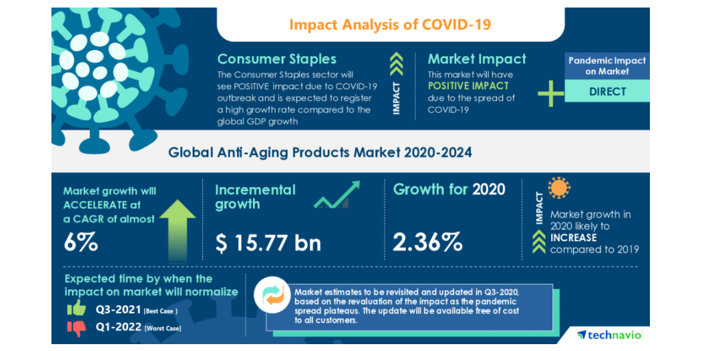 Covid 19 Anti Aging Products Market 2020 2024 The Increasing Older Population To Boost The Market Growth Technavio Business Wire