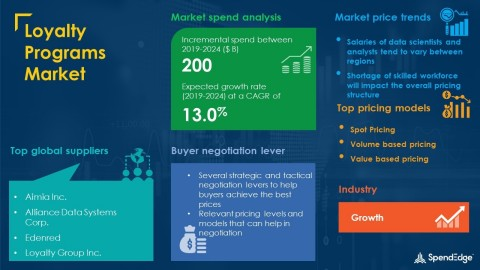 SpendEdge has announced the release of its Global Loyalty Program Market Procurement Intelligence Report (Graphic: Business Wire)