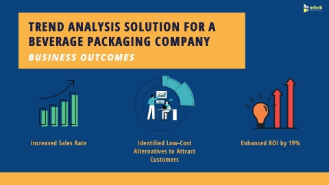 Trend Analysis Solution for a Beverage Packaging Market Client: Business Outcomes (Graphic: Business Wire)