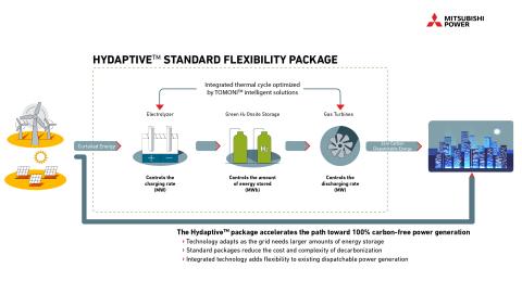Os pacotes padrão da Mitsubishi Power eliminam a complexidade que geradores de energia e operadores de rede encontram ao integrar energia renovável, turbinas a gás, hidrogênio verde e outras tecnologias de armazenamento de energia. Na imagem: esquema do pacote Hydaptive™. (Graphic: Business Wire)