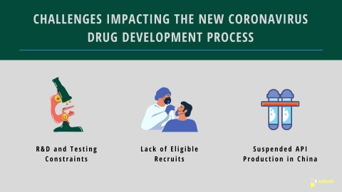 Challenges Impacting the New Coronavirus Drug Development Process (Graphic: Business Wire)