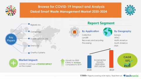 Technavio has announced its latest market research report titled Global Smart Waste Management Market 2020-2024 (Graphic: Business Wire)