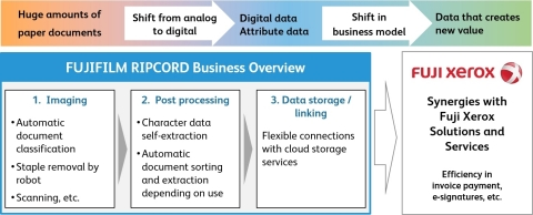 Overview of the services flow by FUJIFILM RIPCORD (Graphic: Business Wire)