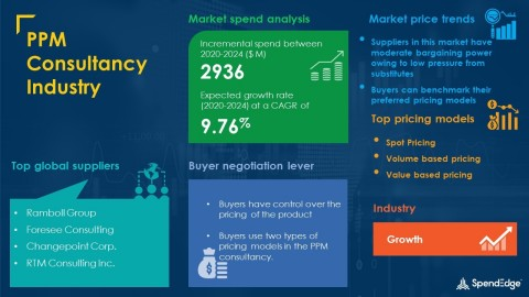 SpendEdge has announced the release of its Global PPM Consultancy Market Procurement Intelligence Report (Graphic: Business Wire)
