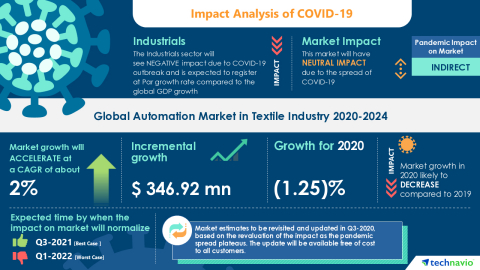 Technavio has announced its latest market research report titled Global Automation Market in Textile Industry 2020-2024 (Graphic: Business Wire)