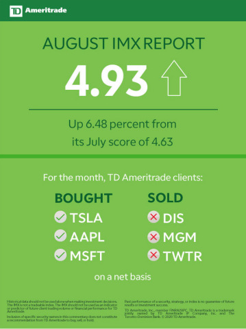 TD Ameritrade August 2020 Investor Movement Index (Graphic: TD Ameritrade)