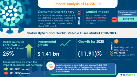 Technavio has announced its latest market research report titled Global Hybrid and Electric Vehicle Fuses Market 2020-2024 (Graphic: Business Wire)
