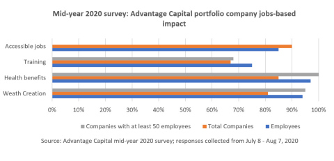 Mid-year 2020 survey: Advantage Capital portfolio company jobs-based impact (Graphic: Business Wire)
