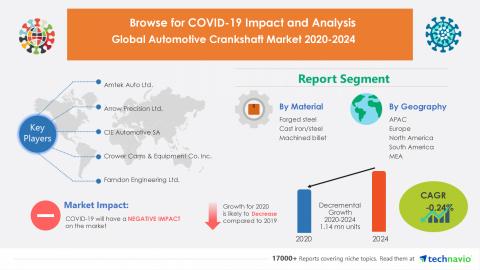 Technavio has announced its latest market research report titled Global Automotive Crankshaft Market 2020-2024 (Graphic: Business Wire)