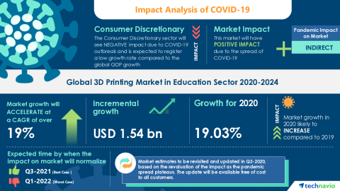 Technavio has announced its latest market research report titled Global 3D Printing Market in Education Sector 2020-2024 (Graphic: Business Wire)