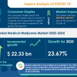 COVID-19 Recovery Analysis: Medical Marijuana Market 2020-2024 | The Increasing Production Of Medical Marijuana to boost the Market Growth | Technavio