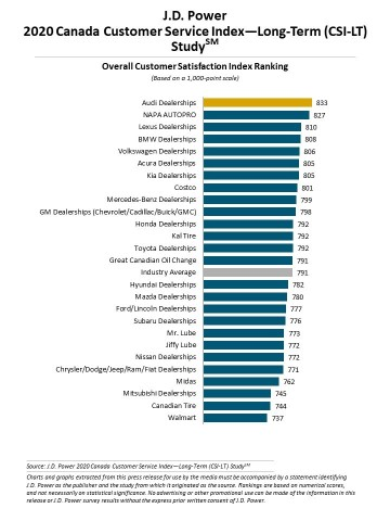J.D. Power 2020 Canada Customer Service Index—Long-Term (CSI-LT) Study (Graphic: Business Wire)