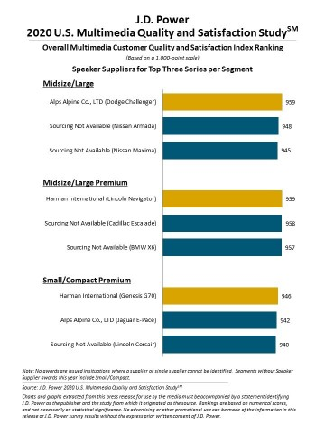 J.D. Power 2020 U.S. Multimedia Quality and Satisfaction Study (Graphic: Business Wire)