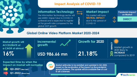Technavio has announced its latest market research report titled Global Online Video Platform Market 2020-2024 (Graphic: Business Wire)