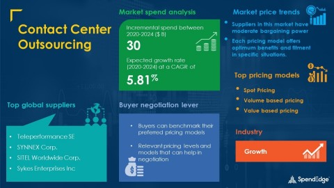 SpendEdge has announced the release of its Global Contact Center Outsourcing Market Procurement Intelligence Report (Graphic: Business Wire)